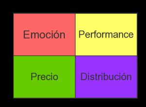 Matriz de Razones Para Elegir una Marca